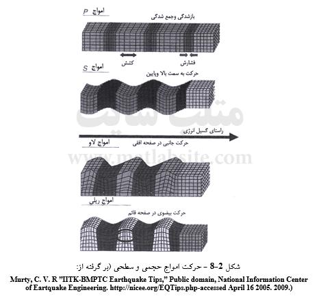 حرکت امواج حجمی و سطحی