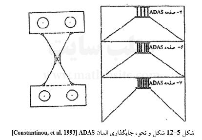شکل و نحوه جایگذاری المان ADAS