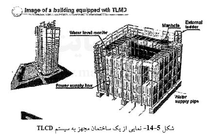نمایی از یک ساختمان مجهز به سیستم tlcd