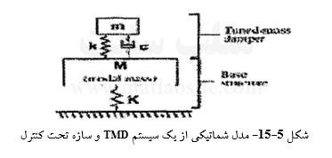 مدل شماتیکی از یک سیستم TMD و سازه تحت کنترل
