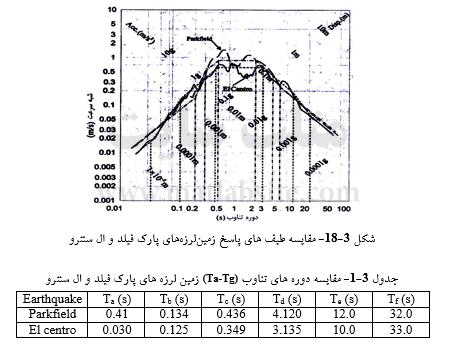 مقایسه طیف های پاسخ و دوره های تناوب زمینلرزههای پارک فیلد و ال سنترو