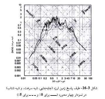 طیف پاسخ زمین لرزه (جابه¬جایی، شبه سرعت، و شبه شتاب)