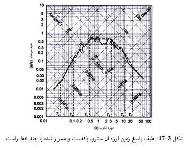 طیف پاسخ زمین لرزه ال سنترو، یکدست و هموار شده با چند خط راست