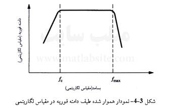 نمودار هموار شده طیف دامنه فوریه در مقیاس لگاریتمی