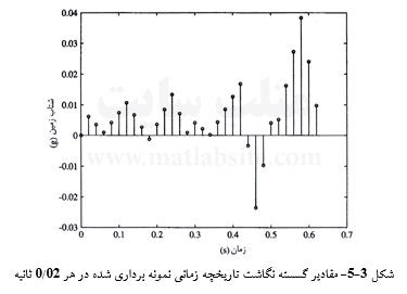 مقادیر گسسته نگاشت تاریخچه زمانی نمونه برداری شده در هر 02/0 ثانیه