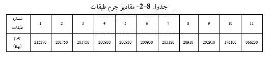 جدول 2-8