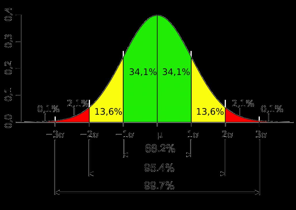 آموزش کنترل کیفیت آماری